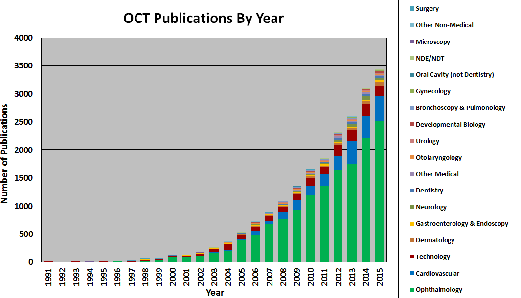 eric swanson octnews OCT publications by year