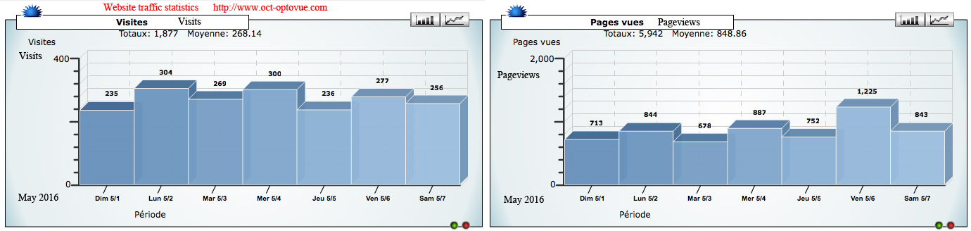 hits oct-optovue.com pageviews traffic